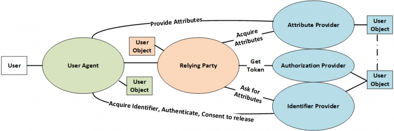File:IdentityModelSimplified.png